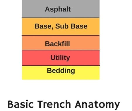 Basic Trench Anatomy